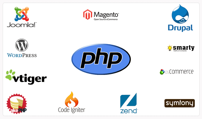 Hire PHP Developers Noida